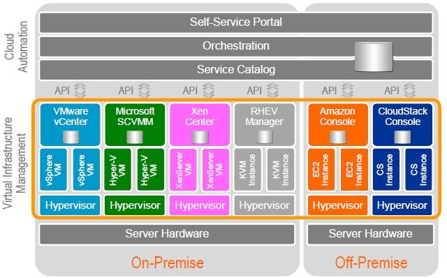 The hodge-podge of hypervisors and consoles IT wrestles with