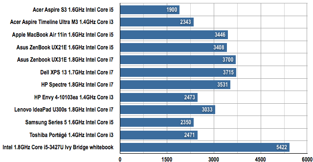 Intel Ivy Bridge and Sandy Bridge Ultrabooks compared