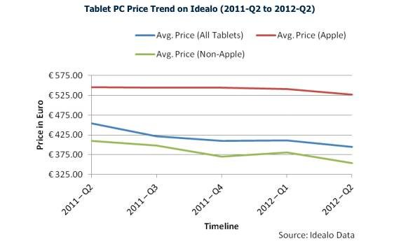 Tablet prices graph, credit Idealo
