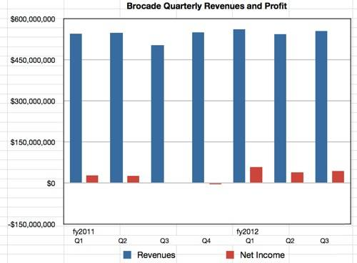 Brocade results to Q3 fy2012