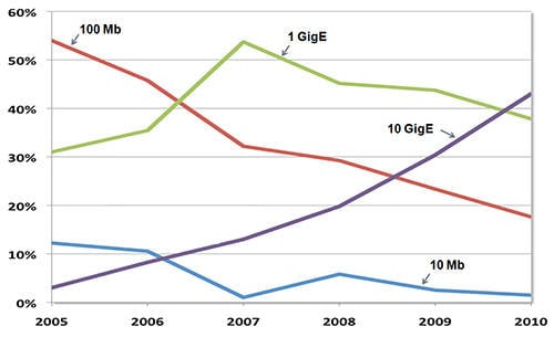 Graph showing steady growth in 10Gbps Ethernet usage among internet exchange providers