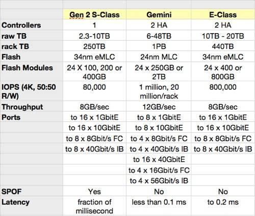 Nimbus Product table