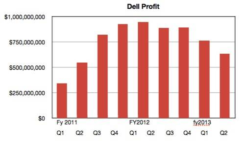 Dell Quarterly Profits