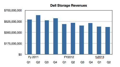 Dell Storage Revenues