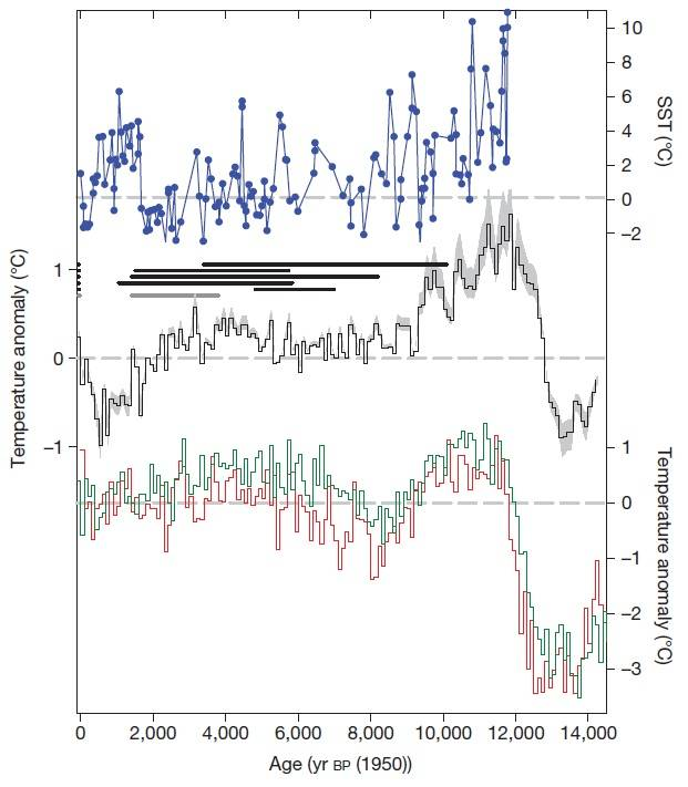 Ice core reconstruction of Antarctic Peninsula climate during the Holocene. credit: Nature