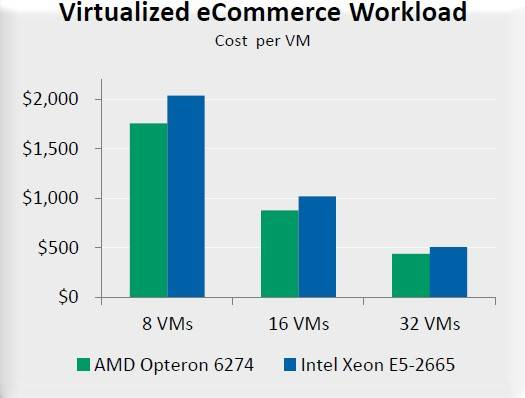 Cost per VM for Opteron and Xeon servers