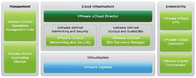 The components of the vCloud Suite