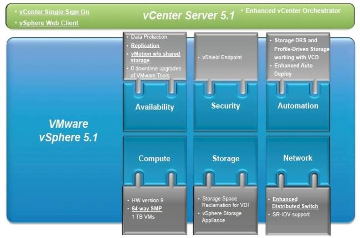 vmware kills vram memory tax with vsphere 5.1 server virt • the register