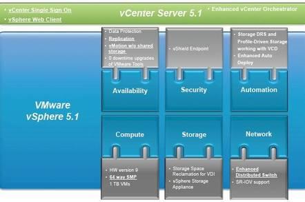 Block diagram of the vSphere 5.1 virtualization stack