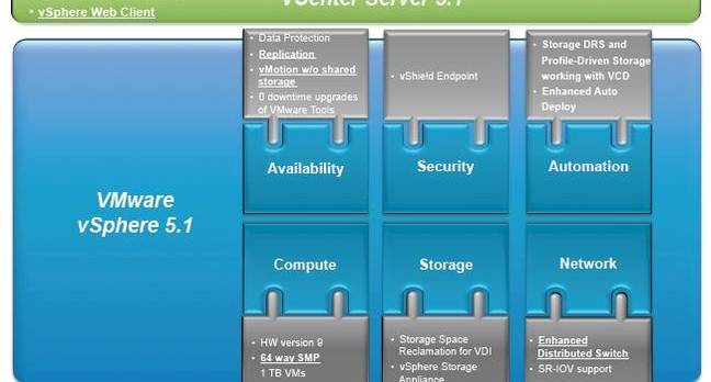 Block diagram of the vSphere 5.1 virtualization stack