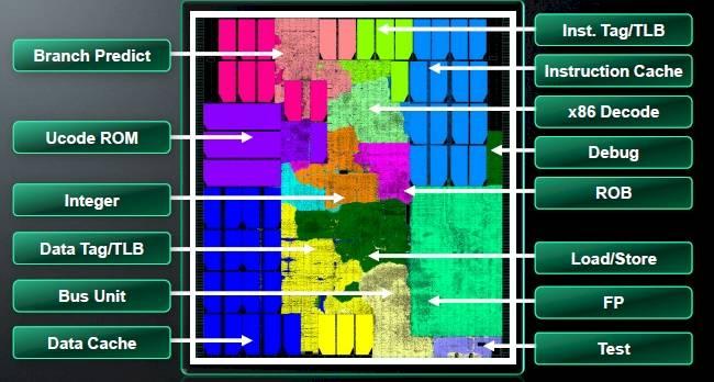 AMD Jaguar core floor plan