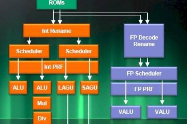 Microarchitecture of the Jaguar core