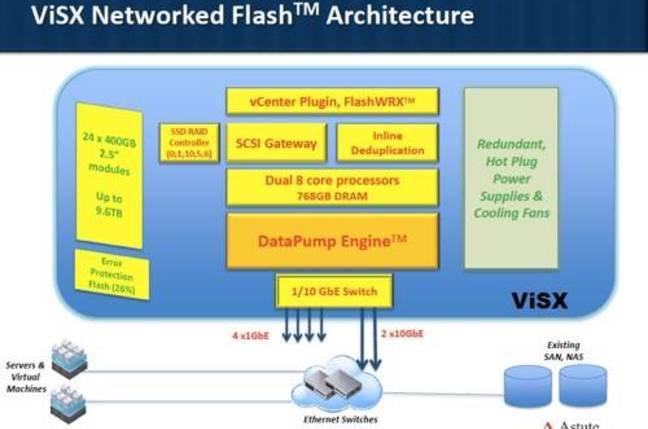 ViSX Astute Networks