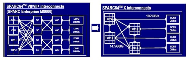 The Sparc64-X interconnect is much simpler than older designs