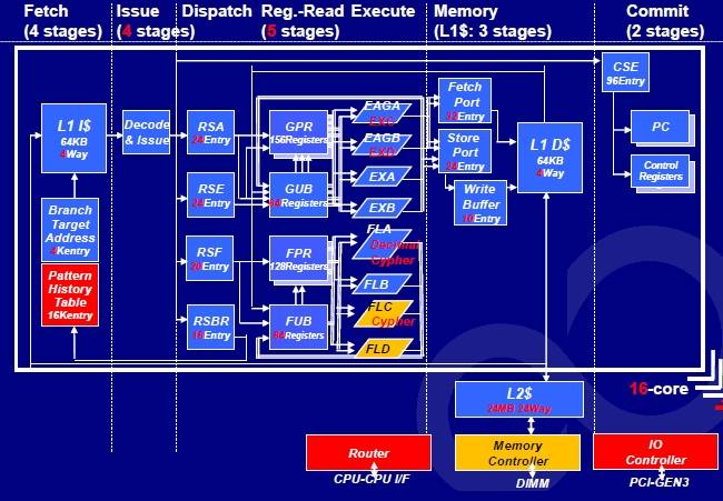 The pipeline of the Sparc64-X bears a strong resemblance to the Sparc64-VII+