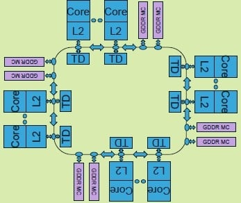 The ring architecture of the Xeon Phi chip rings a bell