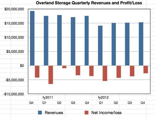 Overland Q4 and fy2012 results