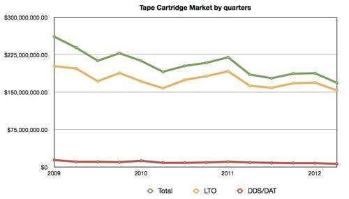 Quarterly Tape Cartridge Market