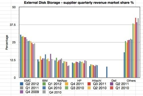 IDC Storage Tracker Q2 212