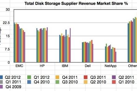 IDC Total Disk Storage Tracker Q2212