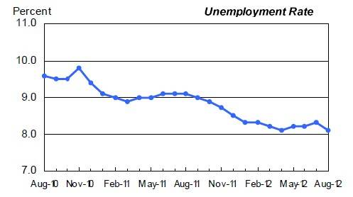 US unemployment rate for the past two years