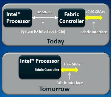 Intel will integrate fabrics onto future processors