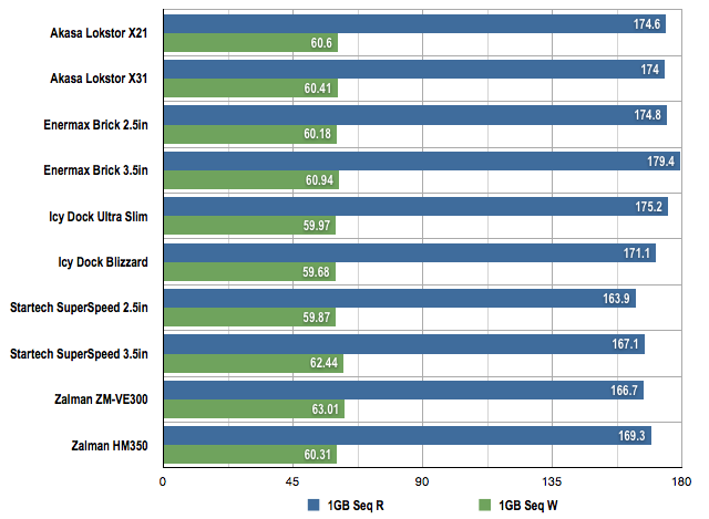 USB 3.0 HDD enclosures 1GB benchmarks
