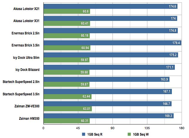 USB 3.0 HDD enclosures 1GB benchmarks