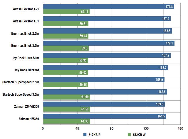 USB 3.0 HDD enclosures 512MB benchmarks