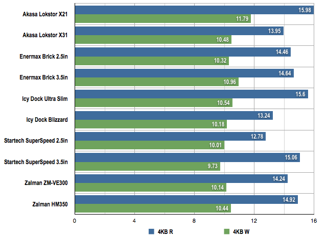 USB 3.0 HDD enclosures 4KB benchmarks