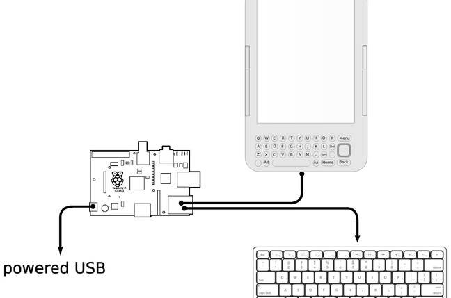 Diagram explaining how to use Kindle as Raspberry Pi Screen