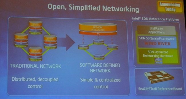 Intel's SDN switch reference platform