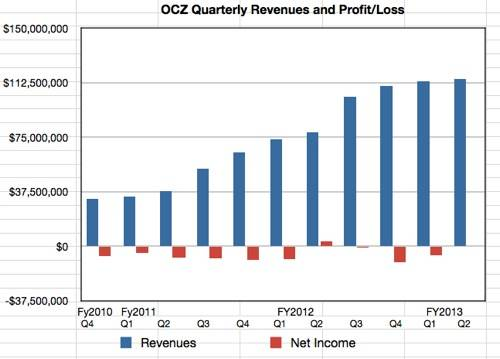OCZ estimated Q2 fy2013 revenues