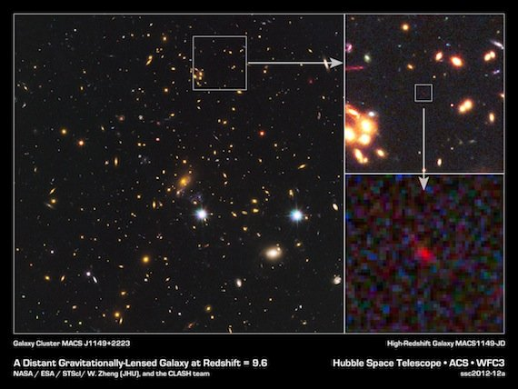 In the big image at left, the many galaxies of a massive cluster called MACS J1149+2223 dominate the scene. Gravitational lensing by the giant cluster brightened the light from the newfound galaxy, known as MACS 1149-JD, some 15 times. At upper right, a partial zoom-in shows MACS 1149-JD in more detail, and a deeper zoom appears to the lower right. Image is provided courtesy of NASA.