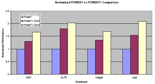 Relative performance of single and double Power7 server sockets