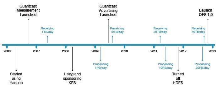 Timeline of Hadoop usage at Quantcast