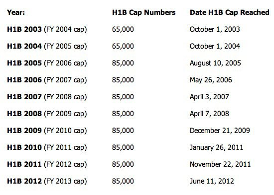 H1B visa cap historical statistics and trends from 2003 to the present