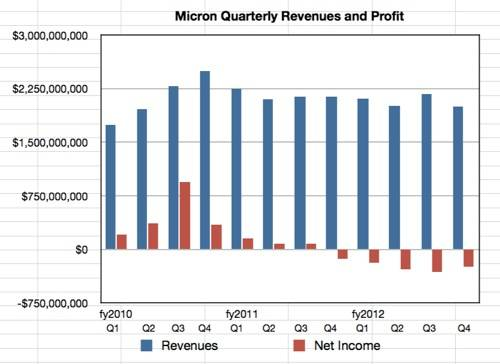 Micron Q4 and fy 2012 revenues
