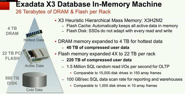 The memory hierarchy of the Exadata X3 system