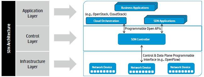 HP's software-defined networking architecture