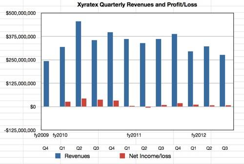 Xyratex Q3 2012 revenues