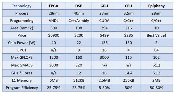 How the Epiphany chip stacks up to FPGAs, CPUs, GPUs, and DSPs