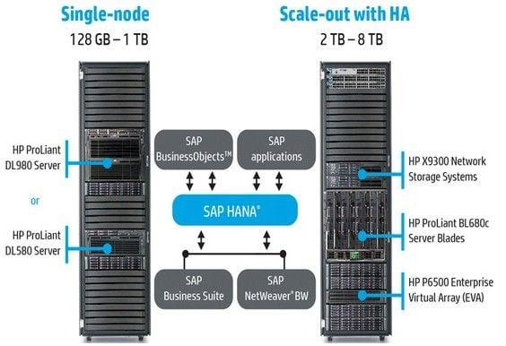 HP AppSystem for SAP HANA in-memory databases