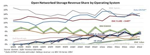 Vendor external disk share by OS