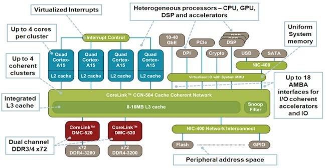 ARM's new CoreLink CCN-504 cache coherent network