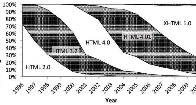 HTML versions found online in the UK between 1996 and 2010