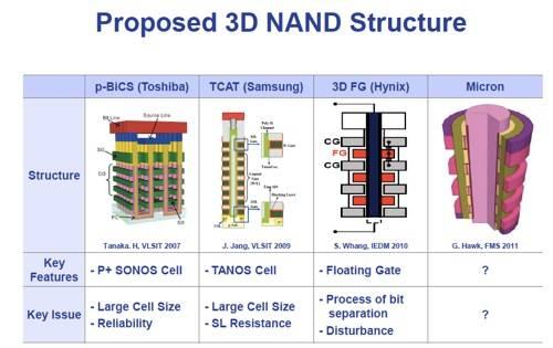 3D NAND technologies
