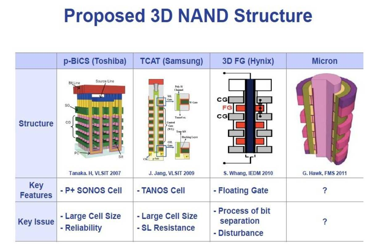 Toshiba And Samsung Both Ponder Opening New 3d Flash Fabs