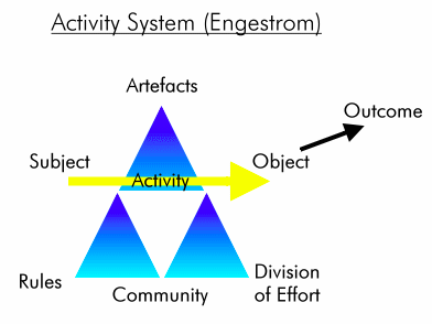 Engestrom chart