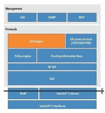 Where SDN fits in the Mellanox software stack